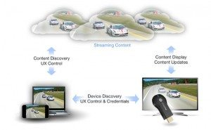 Funcionamiento de Chromecast